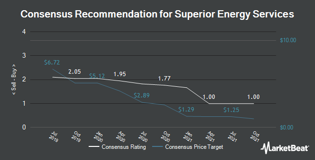 Analyst Recommendations for Superior Energy Services (NYSE:SPN)