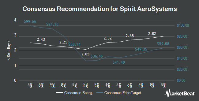Analyst Recommendations for Spirit AeroSystems (NYSE:SPR)
