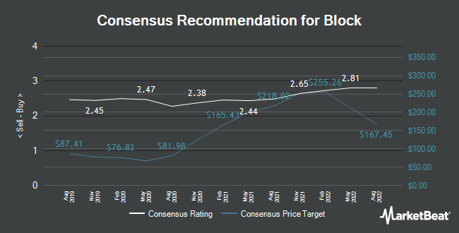 Analyst Recommendations for Square (NYSE:SQ)