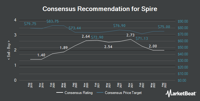 Analyst Recommendations for Spire (NYSE:SR)