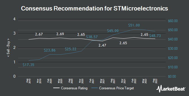 Analyst Recommendations for STMicroelectronics (NYSE:STM)