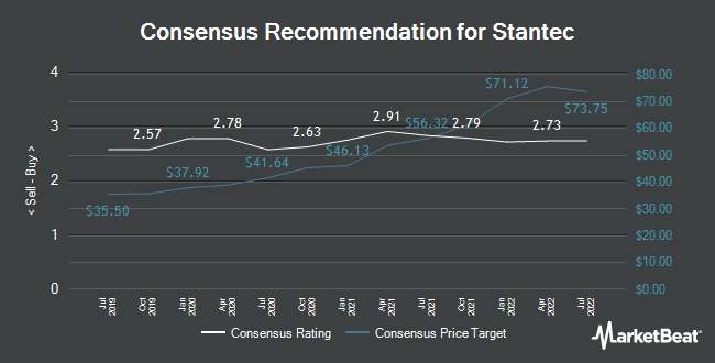 Analyst Recommendations for Stantec (NYSE:STN)