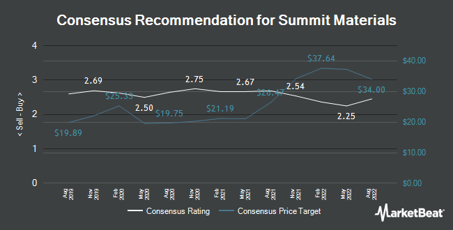 Analyst Recommendations for Summit Materials (NYSE:SUM)