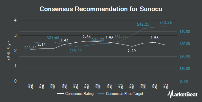 Analyst Recommendations for Sunoco (NYSE:SUN)