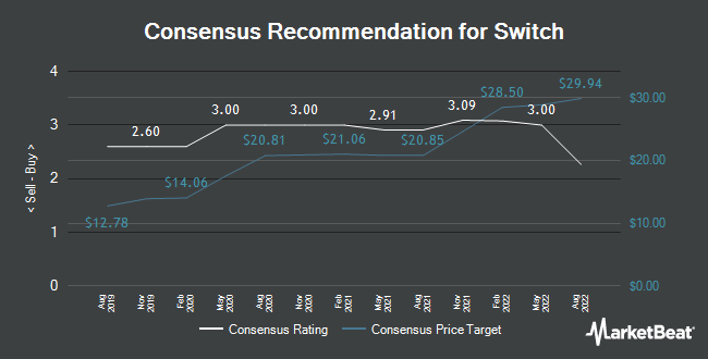 Analyst Recommendations for Switch (NYSE:SWCH)