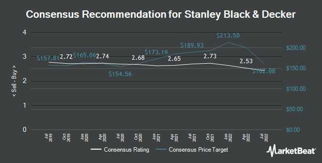 Analyst Recommendations for Stanley Black & Decker (NYSE:SWK)