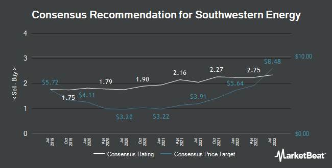 Analyst Recommendations for Southwestern Energy (NYSE:SWN)