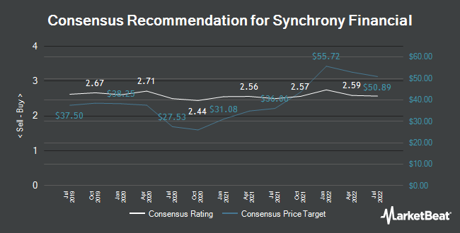 Analyst Recommendations for Synchrony Financial (NYSE:SYF)