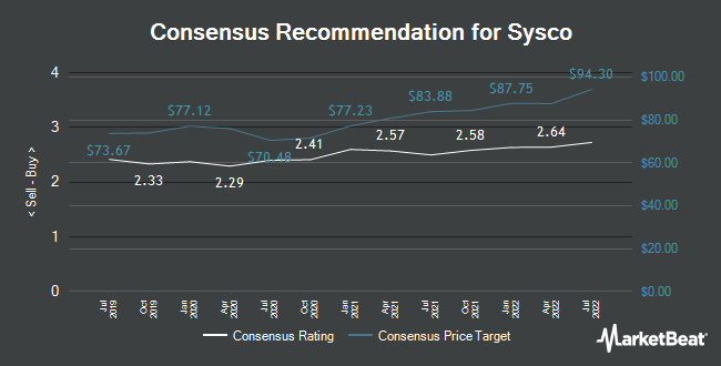 Analyst Recommendations for SYSCO (NYSE:SYY)