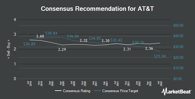 Analyst Recommendations for AT&T (NYSE:T)