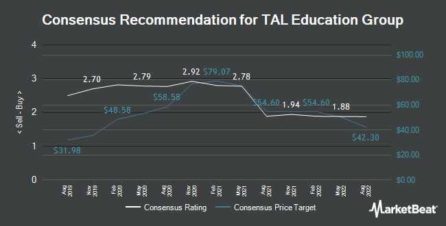 Analyst Recommendations for TAL Education Group (NYSE:TAL)