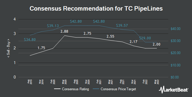 Analyst Recommendations for TC Pipelines (NYSE:TCP)