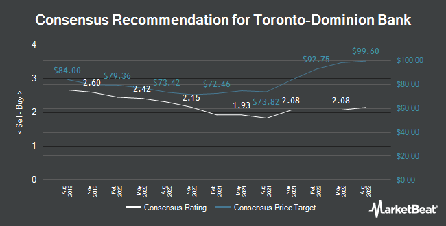 Analyst Recommendations for The Toronto-Dominion Bank (NYSE:TD)