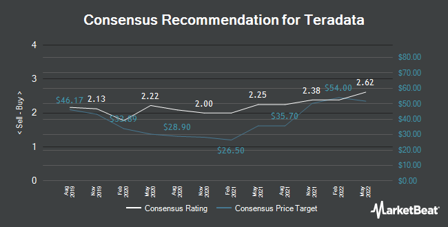 Analyst Recommendations for Teradata (NYSE:TDC)