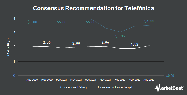Analyst Recommendations for Telefonica (NYSE:TEF)
