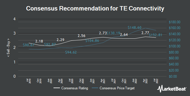 Analyst Recommendations for TE Connectivity (NYSE:TEL)