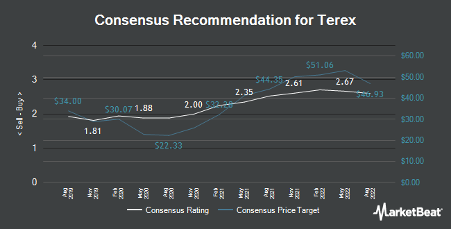 Analyst Recommendations for Terex (NYSE:TEX)