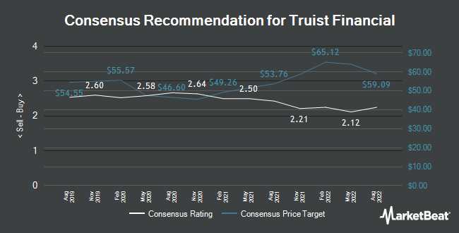 Analyst Recommendations for Truist Financial (NYSE:TFC)