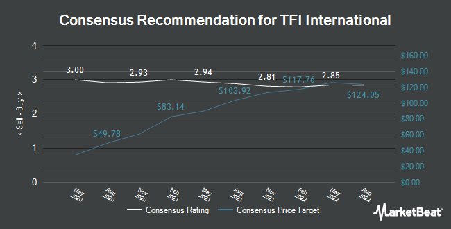 Analyst Recommendations for TFI International (NYSE:TFII)