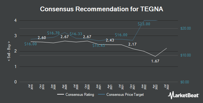 Analyst Recommendations for TEGNA (NYSE:TGNA)