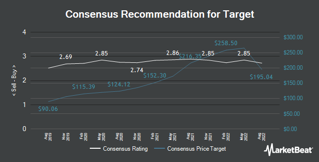 Analyst Recommendations for Target (NYSE:TGT)
