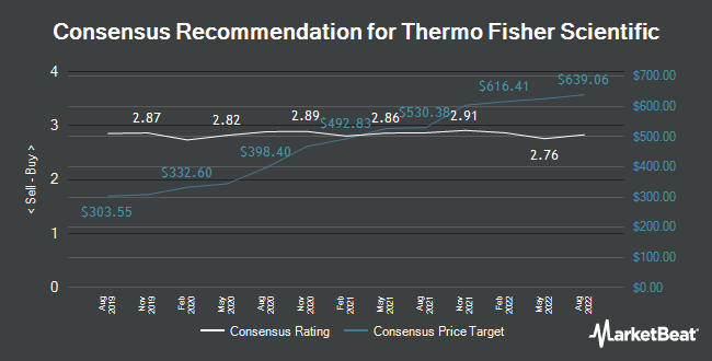 Analyst Recommendations for Thermo Fisher Scientific (NYSE:TMO)