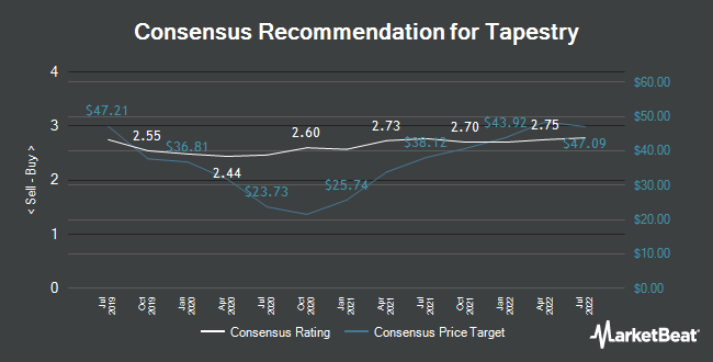 Analyst Recommendations for Tapestry (NYSE:TPR)