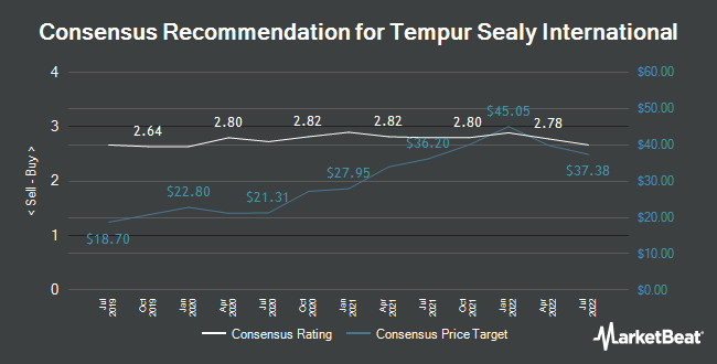 Analyst Recommendations for Tempur Sealy International (NYSE:TPX)