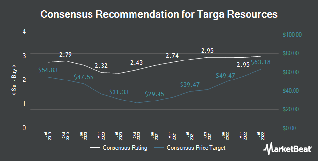 Analyst Recommendations for Targa Resources (NYSE:TRGP)