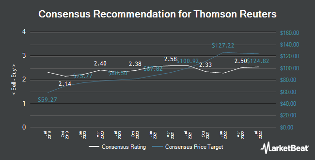 Analyst Recommendations for Thomson Reuters (NYSE:TRI)