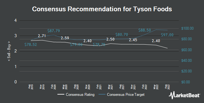 Analyst Recommendations for Tyson Foods (NYSE:TSN)