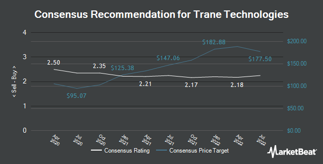 Analyst Recommendations for Trane Technologies (NYSE:TT)