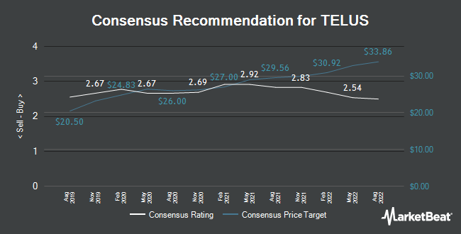 Analyst Recommendations for TELUS (NYSE:TU)