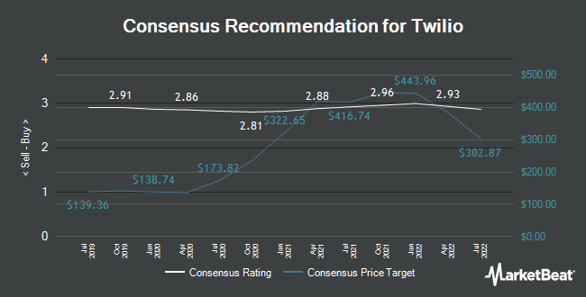 Analyst Recommendations for Twilio (NYSE:TWLO)