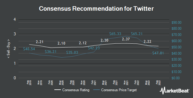 Analyst Recommendations for Twitter (NYSE:TWTR)