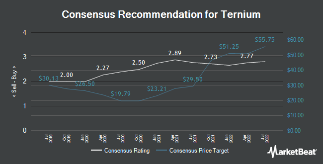 Analyst Recommendations for Ternium (NYSE:TX)
