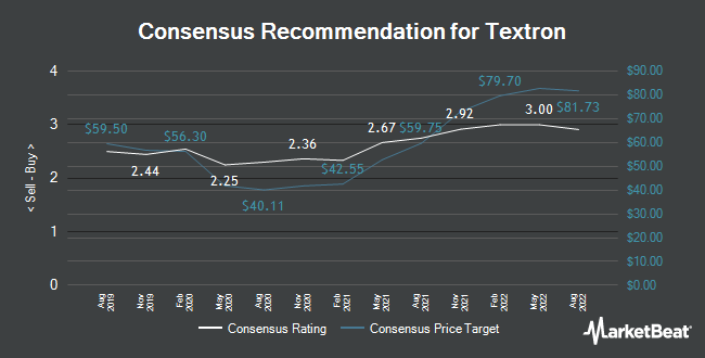 Analyst Recommendations for Textron (NYSE:TXT)