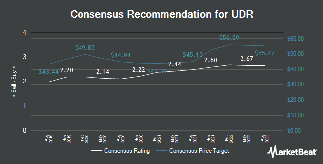 UDR (NYSE:UDR) Price Target Raised to $52 00 - Tech Know Bits