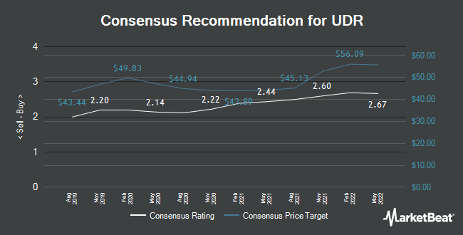 Analyst Recommendations for UDR (NYSE:UDR)