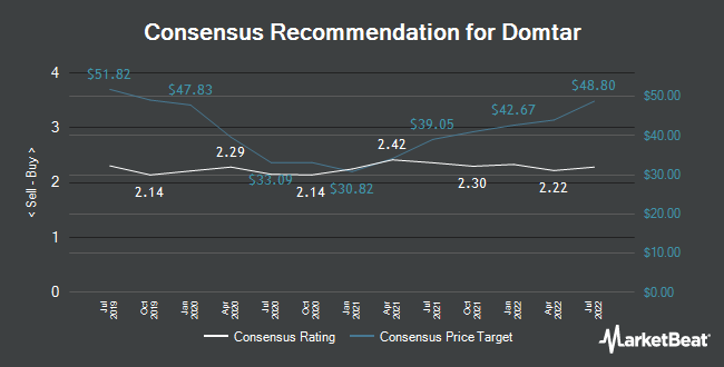 Analyst Recommendations for Domtar (NYSE:UFS)