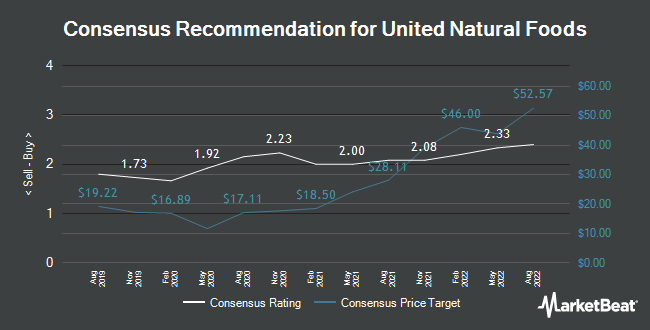 Analyst Recommendations for United Natural Foods (NYSE:UNFI)