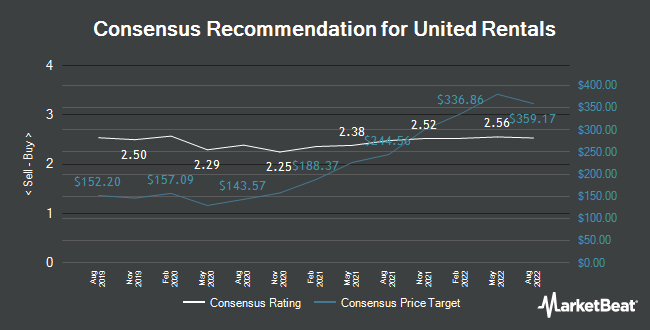 Analyst Recommendations for United Rentals (NYSE:URI)