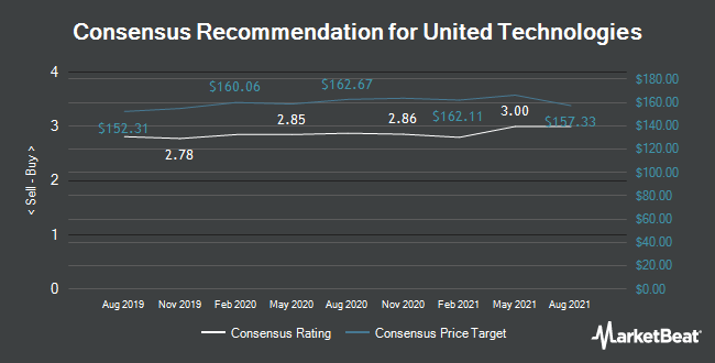 Analyst Recommendations for United Technologies (NYSE:UTX)