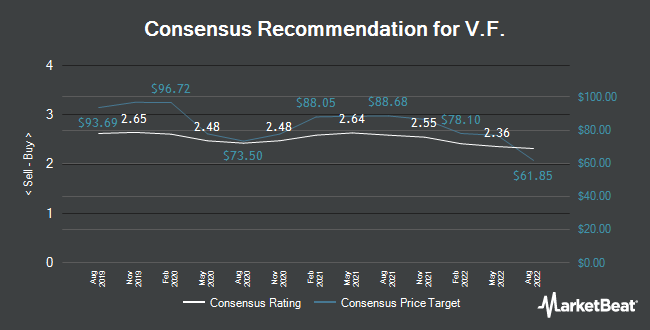 Analyst Recommendations for VF (NYSE:VFC)