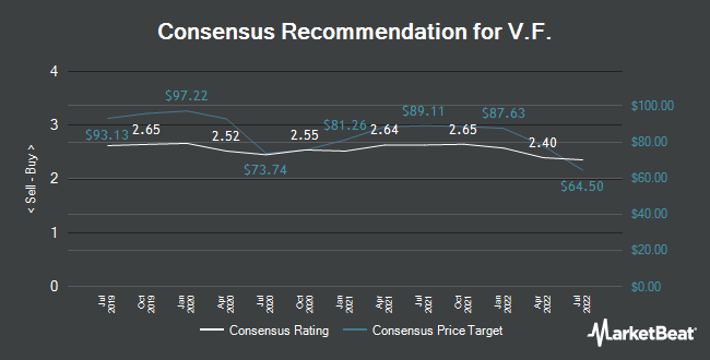 Analyst Recommendations for V.F. (NYSE:VFC)
