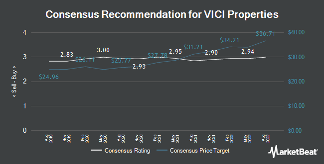 Analyst Recommendations for VICI Properties (NYSE:VICI)