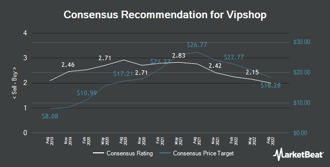 Analyst Recommendations for Vipshop (NYSE:VIPS)