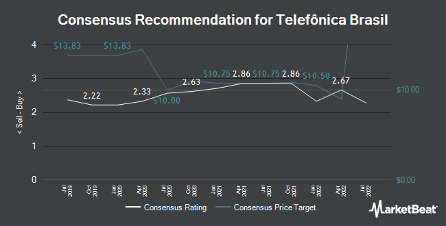 Analyst Recommendations for Telefonica Brasil (NYSE:VIV)
