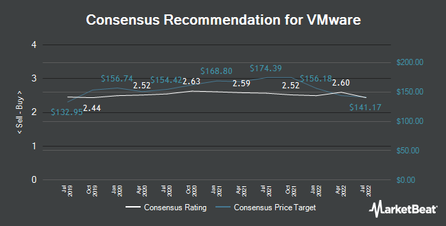 Analyst Recommendations for VMware (NYSE:VMW)