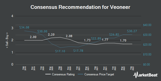 Analyst Recommendations for Veoneer (NYSE:VNE)
